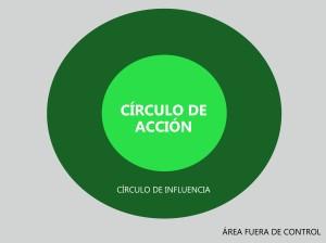 Círculo de acción personal